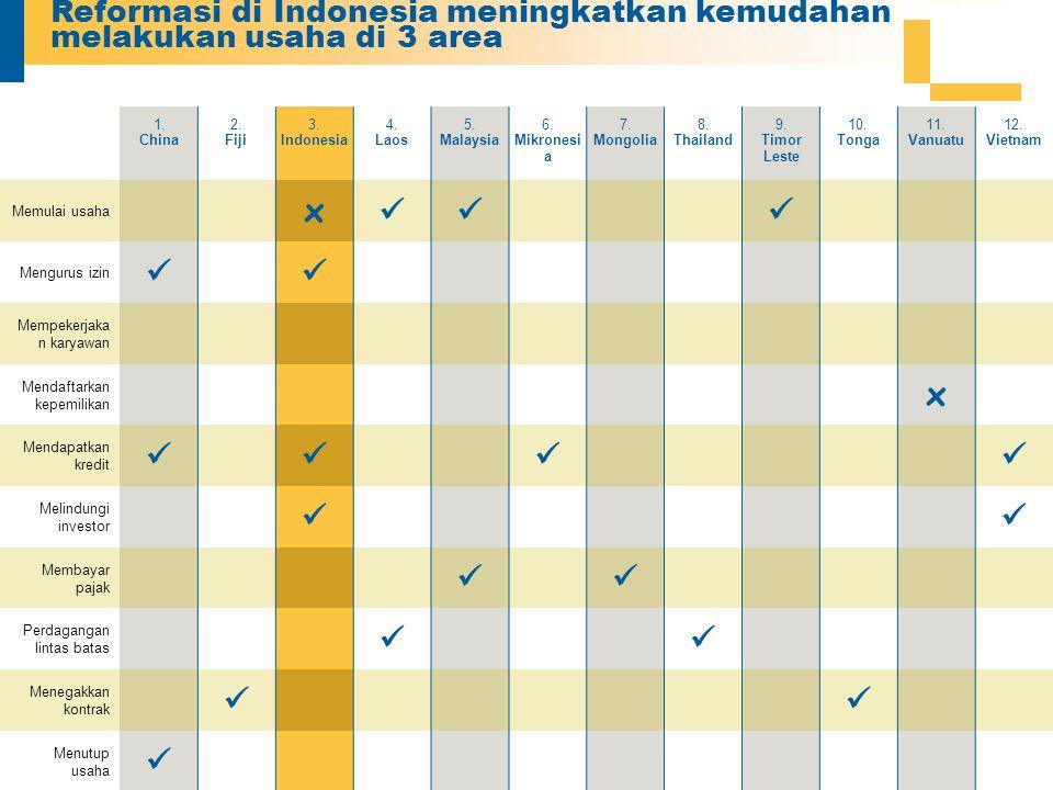 Reformasi di Indonesia meningkatkan kemudahan melakukan usaha di 3 area 1.