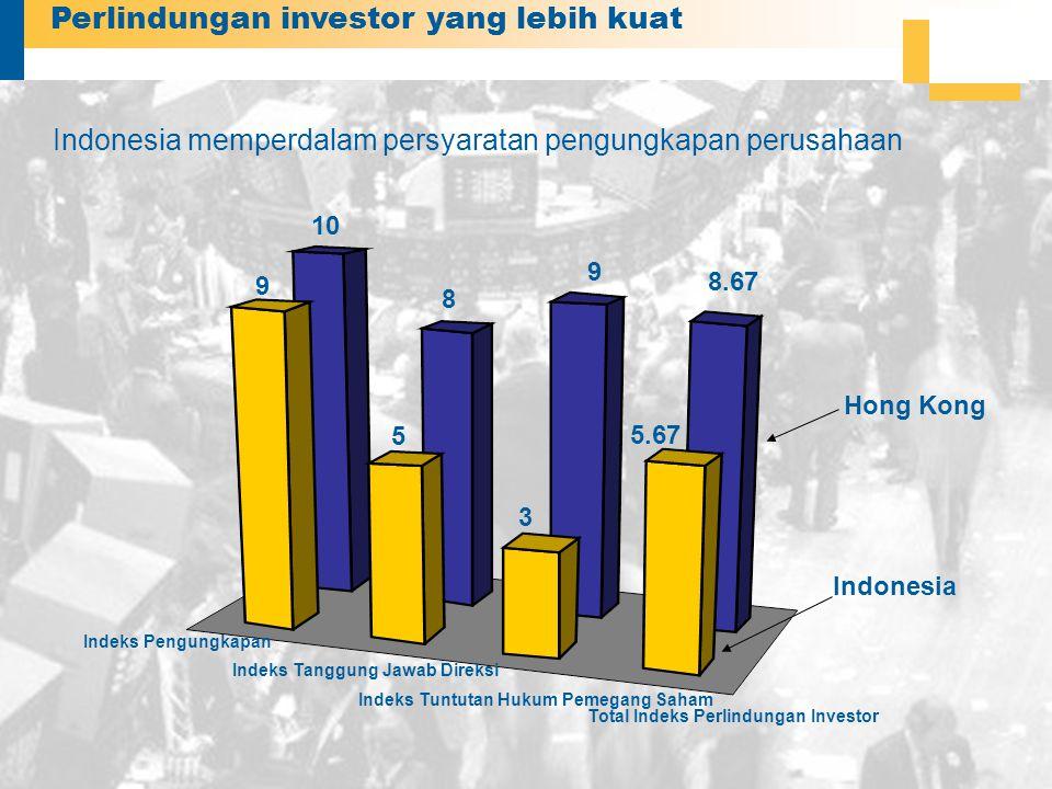 Perlindungan investor yang lebih kuat Indonesia memperdalam persyaratan pengungkapan perusahaan Indonesia Hong Kong 9 5 3 10 8 9 5.67 8.67 Indeks Pengungkapan Indeks Tanggung Jawab Direksi Indeks Tuntutan Hukum Pemegang Saham Total Indeks Perlindungan Investor