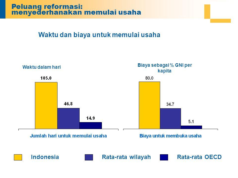 IndonesiaRata-rata wilayahRata-rata OECD Waktu dan biaya untuk memulai usaha Waktu dalam hari Biaya sebagai % GNI per kapita Peluang reformasi: menyederhanakan memulai usaha