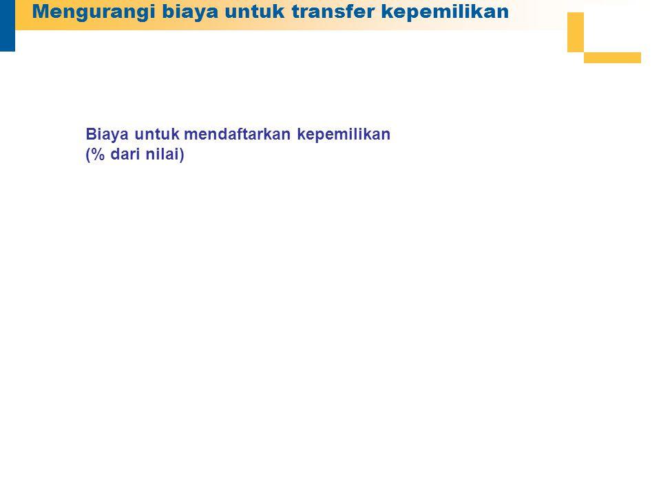 Mengurangi biaya untuk transfer kepemilikan Biaya untuk mendaftarkan kepemilikan (% dari nilai)