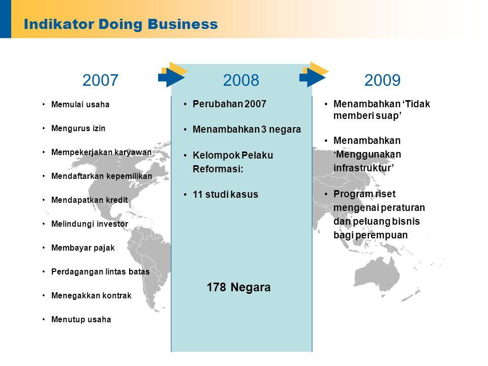 Indikator Doing Business 200720082009 •Memulai usaha •Mengurus izin •Mempekerjakan karyawan •Mendaftarkan kepemilikan •Mendapatkan kredit •Melindungi investor •Membayar pajak •Perdagangan lintas batas •Menegakkan kontrak •Menutup usaha •Perubahan 2007 •Menambahkan 3 negara •Kelompok Pelaku Reformasi: •11 studi kasus •Menambahkan 'Tidak memberi suap' •Menambahkan 'Menggunakan infrastruktur' •Program riset mengenai peraturan dan peluang bisnis bagi perempuan 178 Negara
