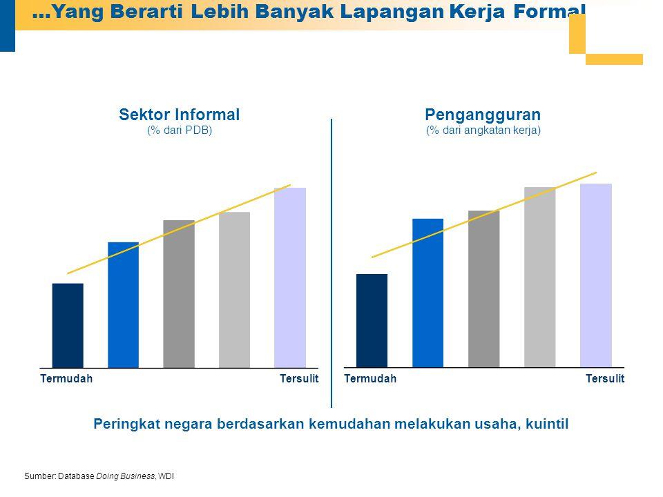 …Yang Berarti Lebih Banyak Lapangan Kerja Formal Sumber: Database Doing Business, WDI Sektor Informal (% dari PDB) Pengangguran (% dari angkatan kerja) Termudah Tersulit Termudah Peringkat negara berdasarkan kemudahan melakukan usaha, kuintil