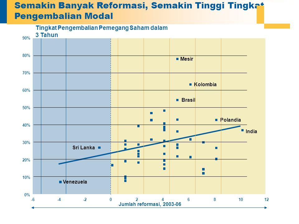 Semakin Banyak Reformasi, Semakin Tinggi Tingkat Pengembalian Modal 0% 10% 20% 30% 40% 50% 60% 70% 80% 90% -6-4-2024681012 Tingkat Pengembalian Pemegang Saham dalam 3 Tahun Venezuela Mesir Kolombia Sri Lanka India Brasil Polandia Jumlah reformasi, 2003-06