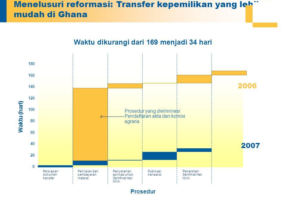 Menelusuri reformasi: Transfer kepemilikan yang lebih mudah di Ghana Waktu dikurangi dari 169 menjadi 34 hari 0 20 40 60 80 100 120 140 160 180 Prosed