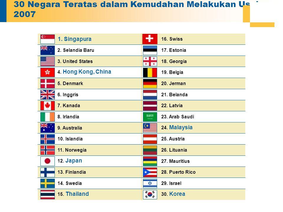 30 Negara Teratas dalam Kemudahan Melakukan Usaha — 2007 1. Singapura 16. Swiss 2. Selandia Baru17. Estonia 3. United States18. Georgia 4. Hong Kong,