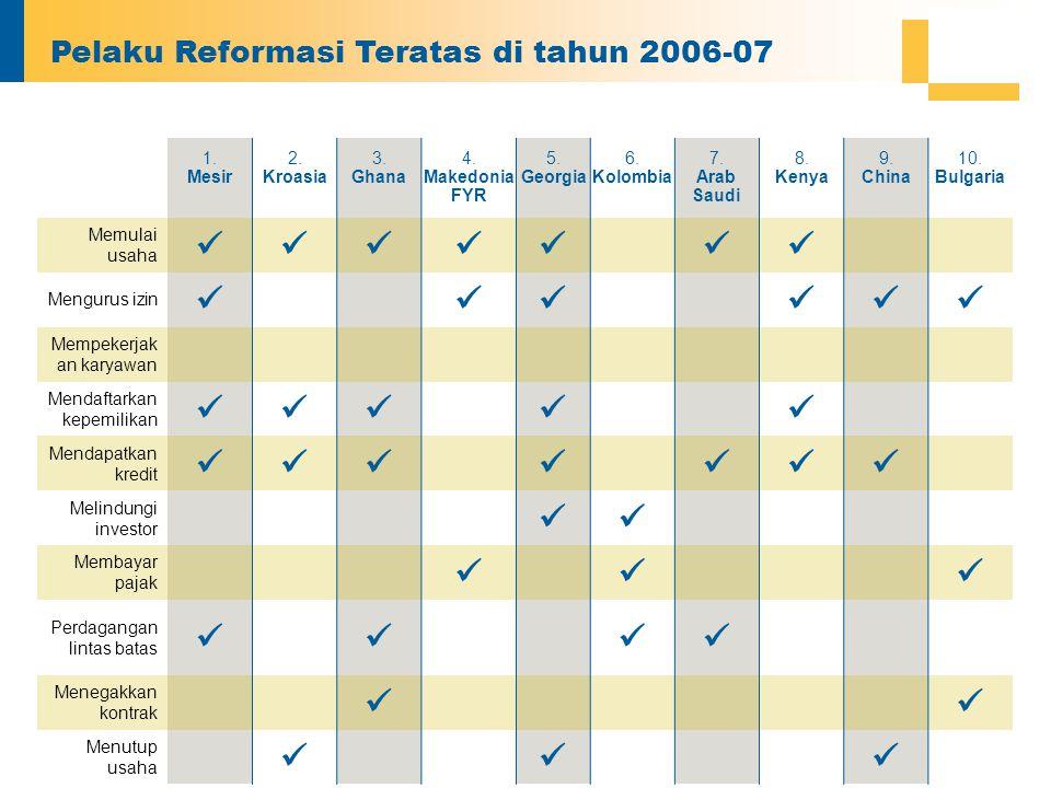 Pelaku Reformasi Teratas di tahun 2006-07 1. Mesir 2. Kroasia 3. Ghana 4. Makedonia FYR 5. Georgia 6. Kolombia 7. Arab Saudi 8. Kenya 9. China 10. Bul