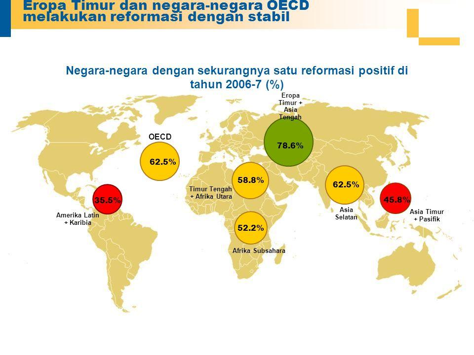 Eropa Timur dan negara-negara OECD melakukan reformasi dengan stabil Negara-negara dengan sekurangnya satu reformasi positif di tahun 2006-7 (%) Eropa Timur + Asia Tengah 78.6% 62.5% Asia Selatan OECD 62.5% Timur Tengah + Afrika Utara Afrika Subsahara Asia Timur + Pasifik Amerika Latin + Karibia 35.5% 58.8% 52.2% 45.8%