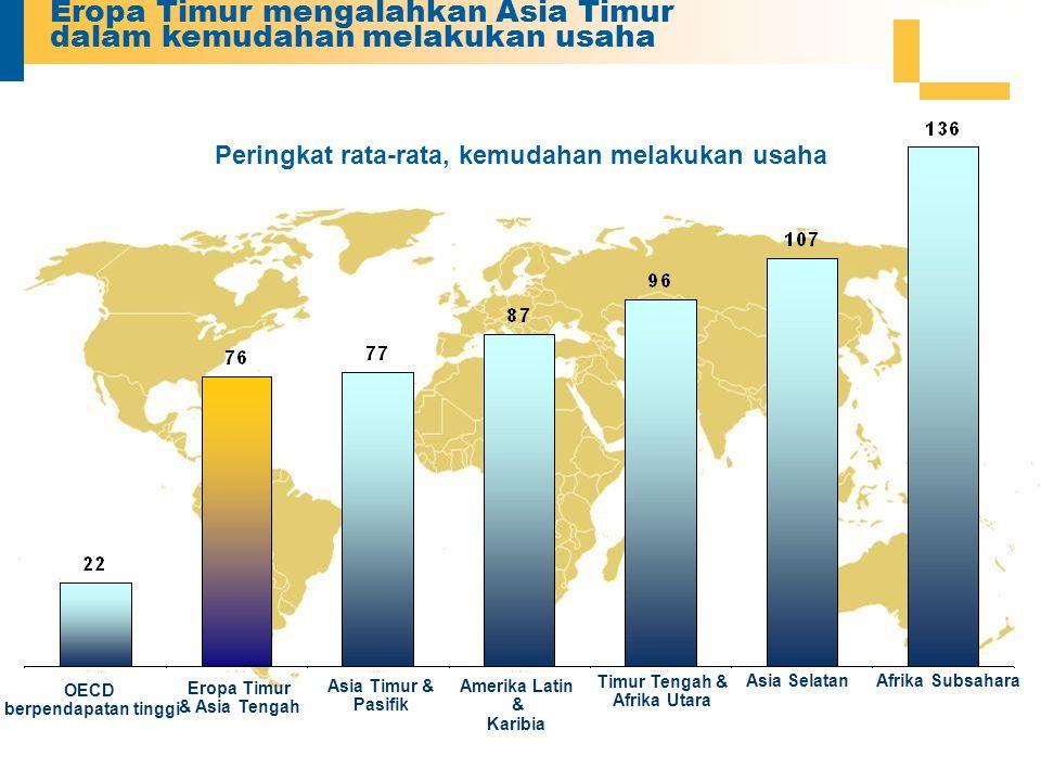 Eropa Timur mengalahkan Asia Timur dalam kemudahan melakukan usaha Peringkat rata-rata, kemudahan melakukan usaha OECD berpendapatan tinggi Amerika Latin & Karibia Asia Timur & Pasifik Timur Tengah & Afrika Utara Eropa Timur & Asia Tengah Asia SelatanAfrika Subsahara