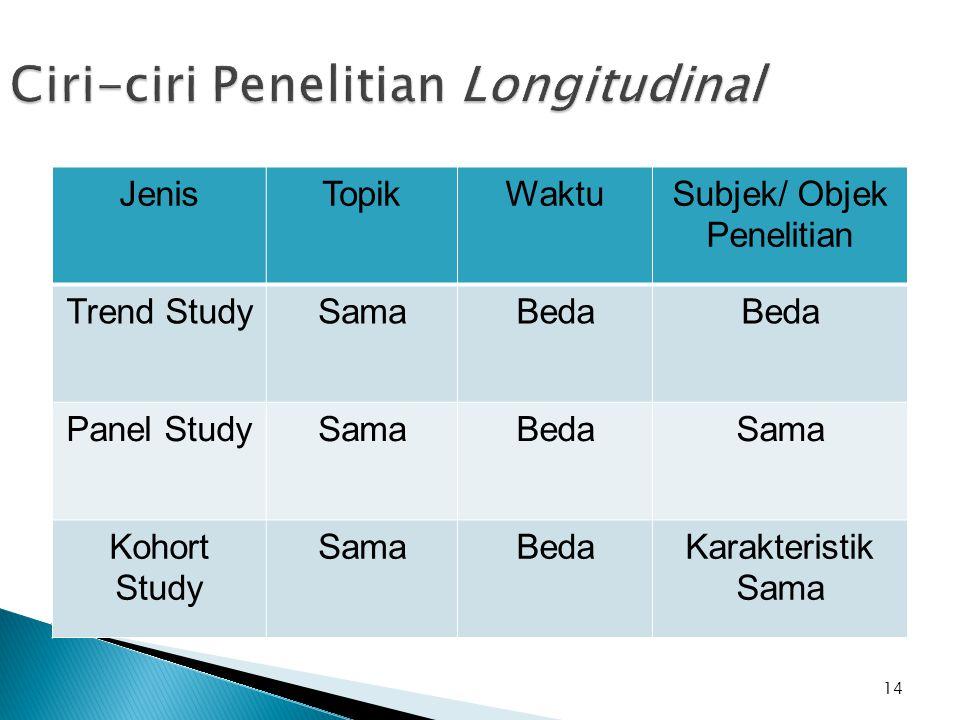 14 Ciri-ciri Penelitian Longitudinal JenisTopikWaktuSubjek/ Objek Penelitian Trend StudySamaBeda Panel StudySamaBedaSama Kohort Study SamaBedaKarakter