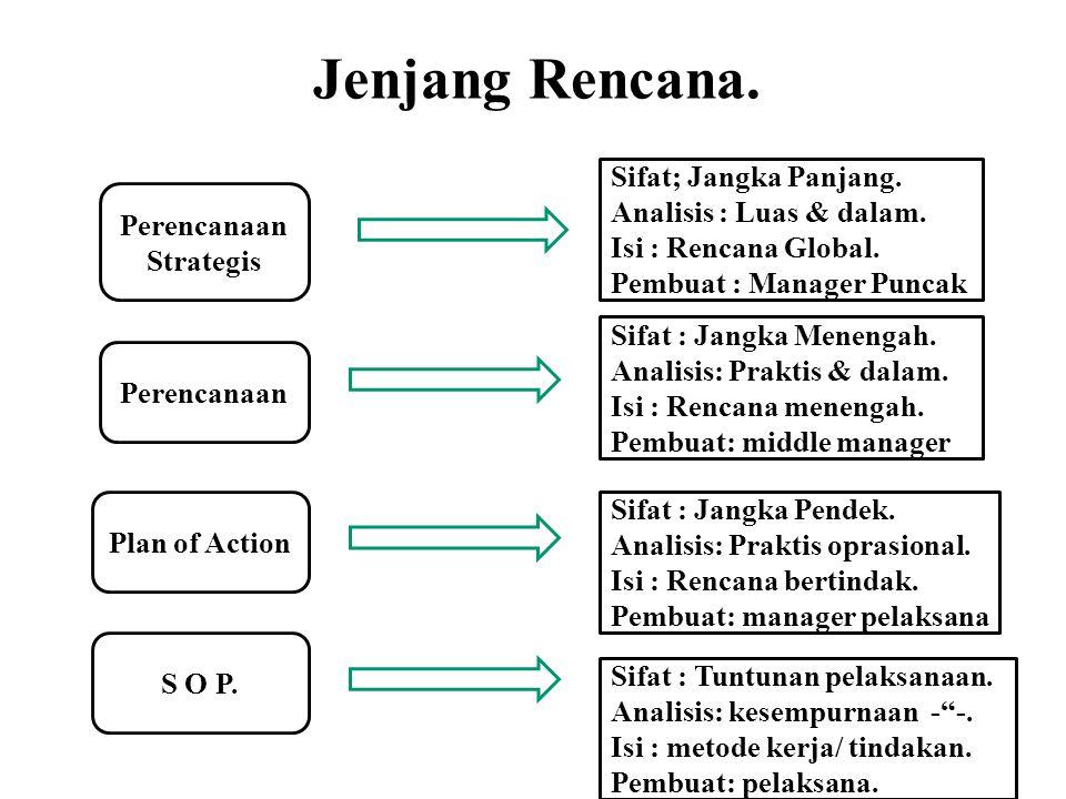 Jenjang Rencana. Perencanaan Strategis Perencanaan Plan of Action S O P. Sifat; Jangka Panjang. Analisis : Luas & dalam. Isi : Rencana Global. Pembuat