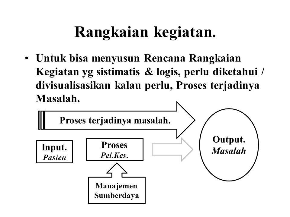 Rangkaian kegiatan. •Untuk bisa menyusun Rencana Rangkaian Kegiatan yg sistimatis & logis, perlu diketahui / divisualisasikan kalau perlu, Proses terj