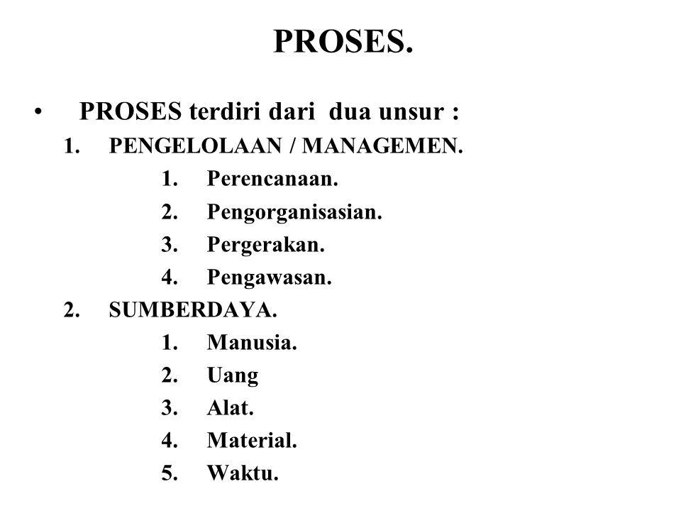PROSES. •PROSES terdiri dari dua unsur : 1.PENGELOLAAN / MANAGEMEN. 1.Perencanaan. 2.Pengorganisasian. 3.Pergerakan. 4.Pengawasan. 2.SUMBERDAYA. 1.Man
