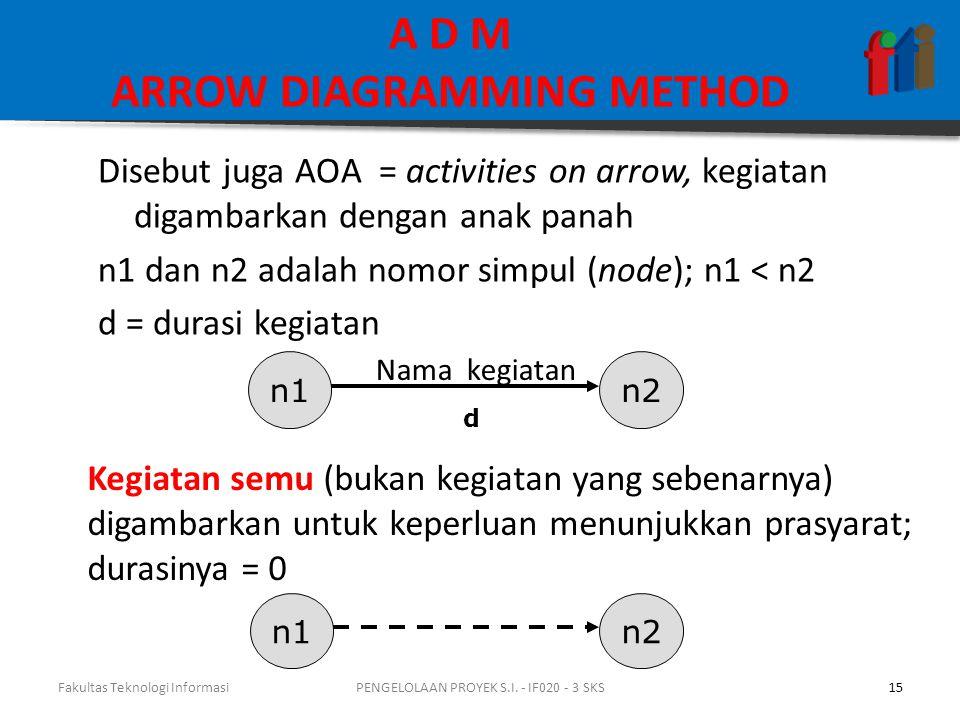 Disebut juga AOA = activities on arrow, kegiatan digambarkan dengan anak panah n1 dan n2 adalah nomor simpul (node); n1 < n2 d = durasi kegiatan n1n2 Nama kegiatan d Kegiatan semu (bukan kegiatan yang sebenarnya) digambarkan untuk keperluan menunjukkan prasyarat; durasinya = 0 n1n2 Fakultas Teknologi Informasi15PENGELOLAAN PROYEK S.I.