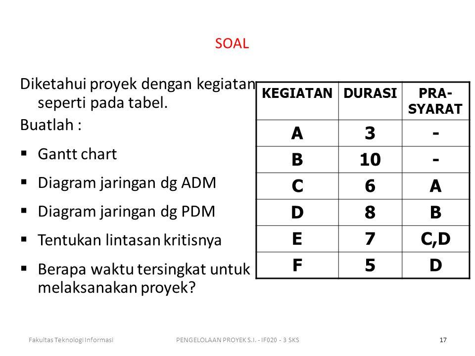 SOAL Diketahui proyek dengan kegiatan seperti pada tabel.