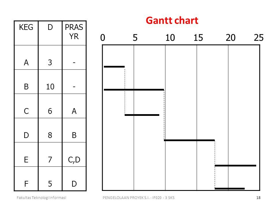 Gantt chart KEGDPRAS YR A3- B10- C6A D8B E7C,D F5D Fakultas Teknologi Informasi18PENGELOLAAN PROYEK S.I.