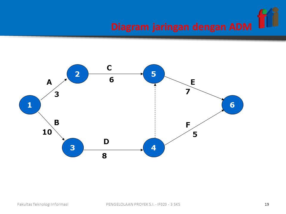 Diagram jaringan dengan ADM 1 4 5 3 2 6 3 A 10 F E C B 6 7 5 8 D Fakultas Teknologi Informasi19PENGELOLAAN PROYEK S.I.