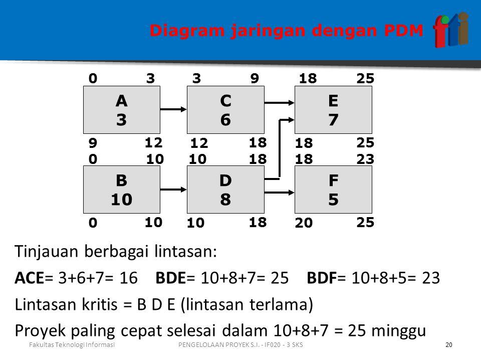 Tinjauan berbagai lintasan: ACE= 3+6+7= 16 BDE= 10+8+7= 25 BDF= 10+8+5= 23 Lintasan kritis = B D E (lintasan terlama) Proyek paling cepat selesai dalam 10+8+7 = 25 minggu A3A3 9 30 12 B 10 0 0 C6C6 12 93 18 D8D8 10 1810 18 E7E7 2518 25 F5F5 20 2318 25 Diagram jaringan dengan PDM Fakultas Teknologi Informasi20PENGELOLAAN PROYEK S.I.