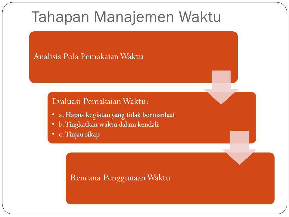 Tahapan Manajemen Waktu Analisis Pola Pemakaian Waktu Evaluasi Pemakaian Waktu: •a. Hapus kegiatan yang tidak bermanfaat •b. Tingkatkan waktu dalam ke