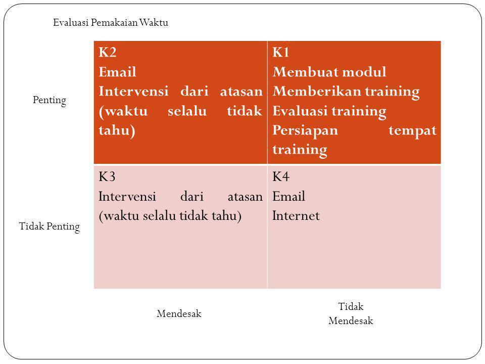 K2 Email Intervensi dari atasan (waktu selalu tidak tahu) K1 Membuat modul Memberikan training Evaluasi training Persiapan tempat training K3 Interven