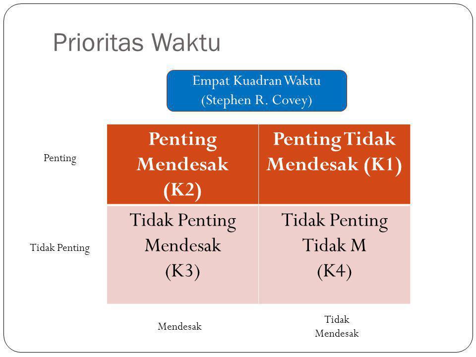 Prioritas Waktu Penting Mendesak (K2) Penting Tidak Mendesak (K1) Tidak Penting Mendesak (K3) Tidak Penting Tidak M (K4) Tidak Penting Penting Mendesa