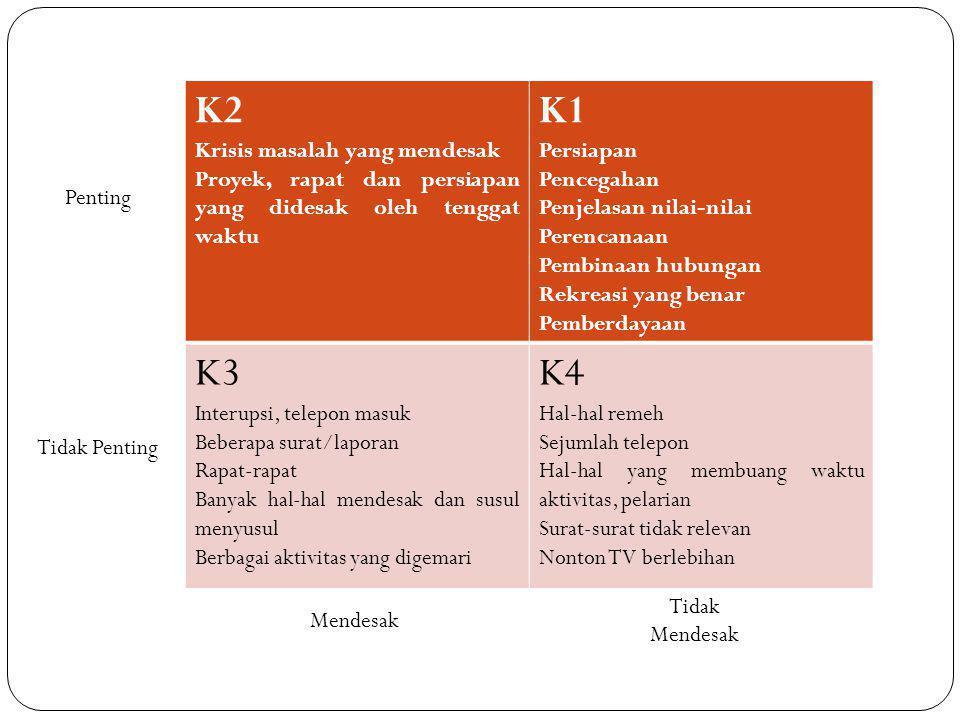 K2 Krisis masalah yang mendesak Proyek, rapat dan persiapan yang didesak oleh tenggat waktu K1 Persiapan Pencegahan Penjelasan nilai-nilai Perencanaan