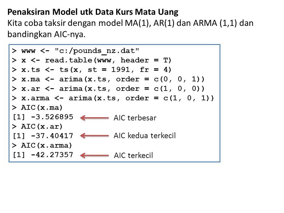 Penaksiran Model utk Data Kurs Mata Uang Kita coba taksir dengan model MA(1), AR(1) dan ARMA (1,1) dan bandingkan AIC-nya. > www <-