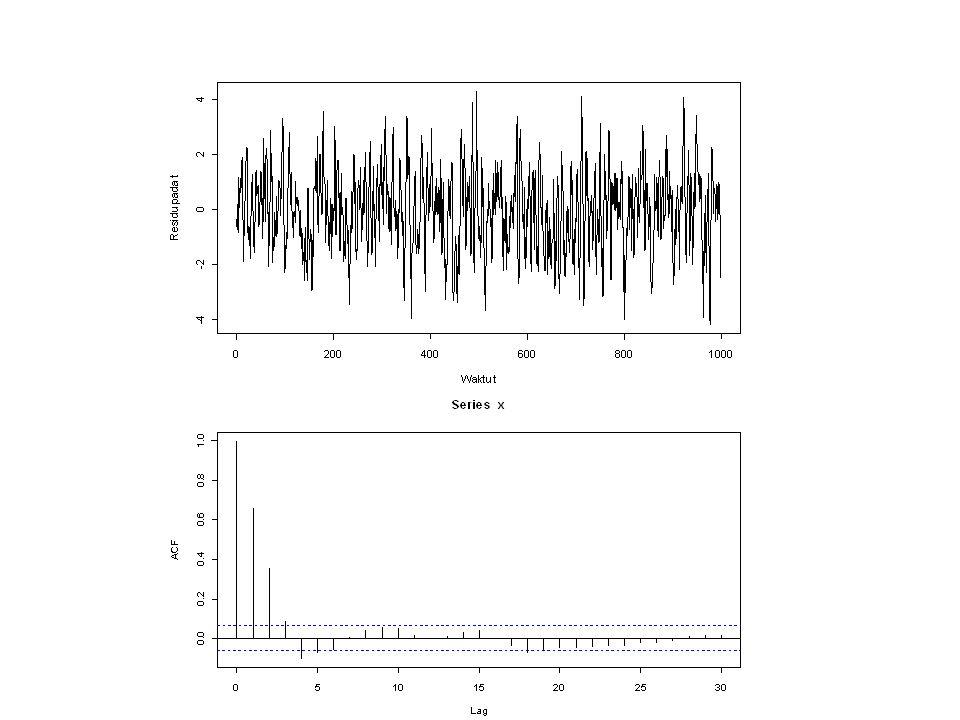 Menaksir Model Data Hasil Simulasi Model MA(q) dapat ditaksir dengan perintah arima dimana parameter order -nya diset c(0,0,q).