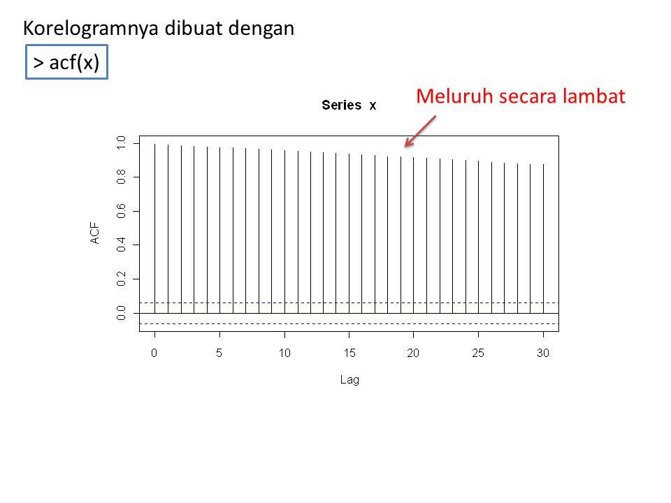 > acf(x) Korelogramnya dibuat dengan Meluruh secara lambat