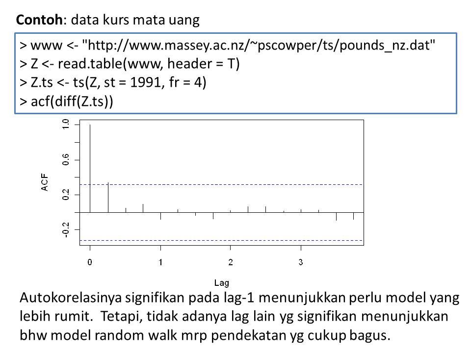 Contoh: data kurs mata uang > www <-