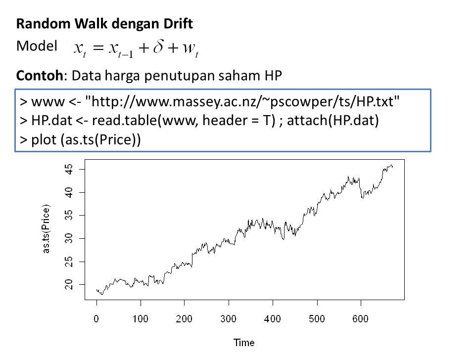 Random Walk dengan Drift Model Contoh: Data harga penutupan saham HP > www <-