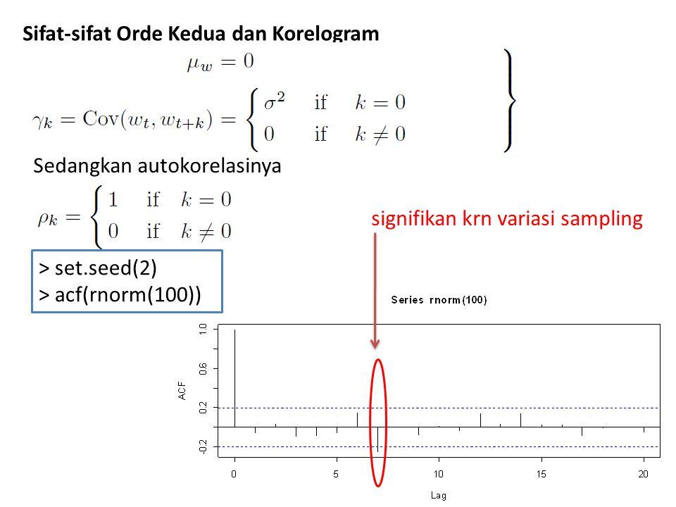 Sifat-sifat Orde Kedua dan Korelogram Sedangkan autokorelasinya > set.seed(2) > acf(rnorm(100)) signifikan krn variasi sampling