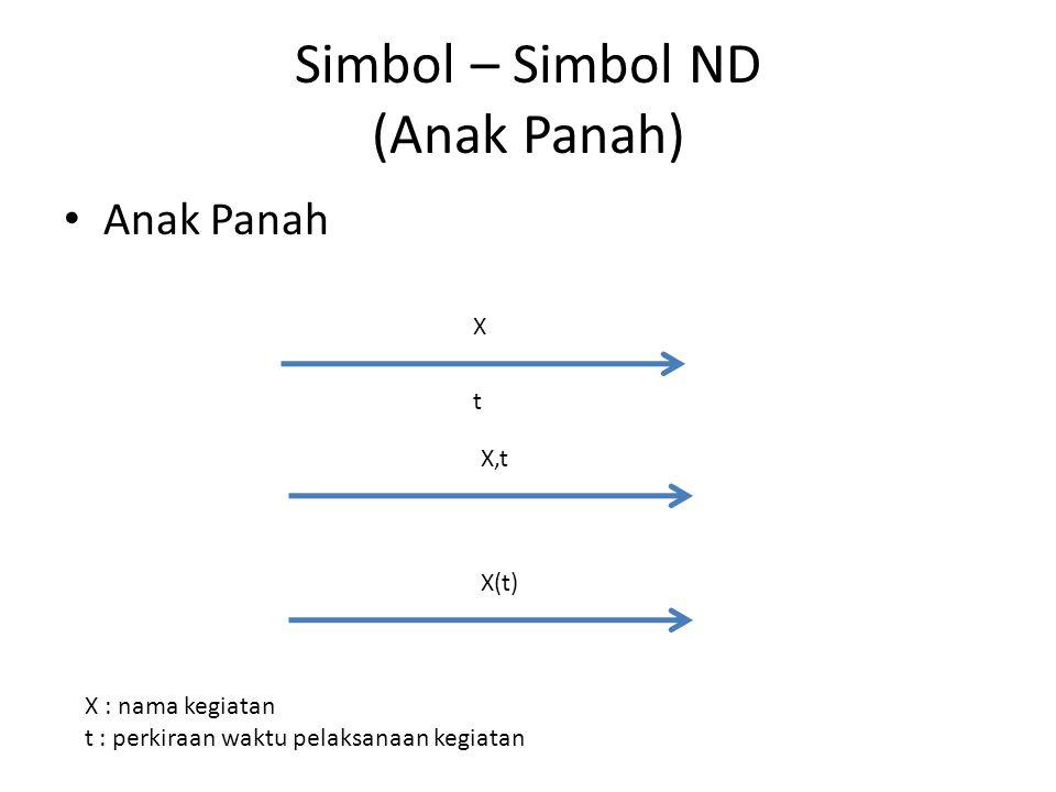 Simbol – Simbol ND (Anak Panah) • Anak Panah X t X,t X(t) X : nama kegiatan t : perkiraan waktu pelaksanaan kegiatan