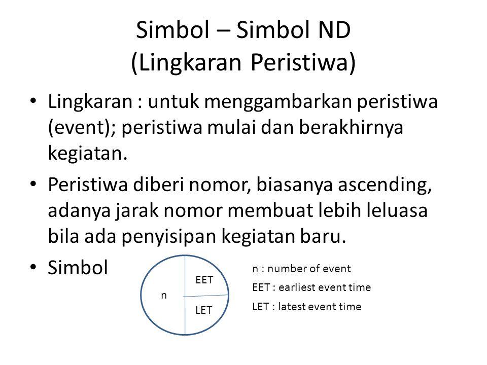 Simbol – Simbol ND (Lingkaran Peristiwa) • Lingkaran : untuk menggambarkan peristiwa (event); peristiwa mulai dan berakhirnya kegiatan. • Peristiwa di