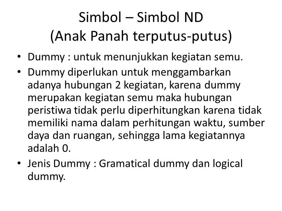 Simbol – Simbol ND (Anak Panah terputus-putus) • Dummy : untuk menunjukkan kegiatan semu. • Dummy diperlukan untuk menggambarkan adanya hubungan 2 keg