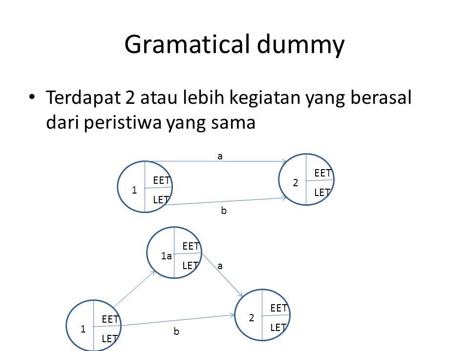 Gramatical dummy • Terdapat 2 atau lebih kegiatan yang berasal dari peristiwa yang sama 2 EET LET 1 EET LET a b a 1 EET LET 2 EET LET 1a EET LET b