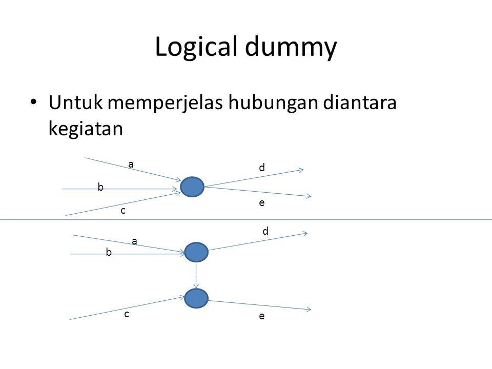 Logical dummy • Untuk memperjelas hubungan diantara kegiatan a b c d e a b d c e