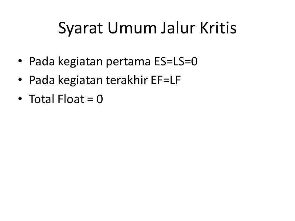 Syarat Umum Jalur Kritis • Pada kegiatan pertama ES=LS=0 • Pada kegiatan terakhir EF=LF • Total Float = 0