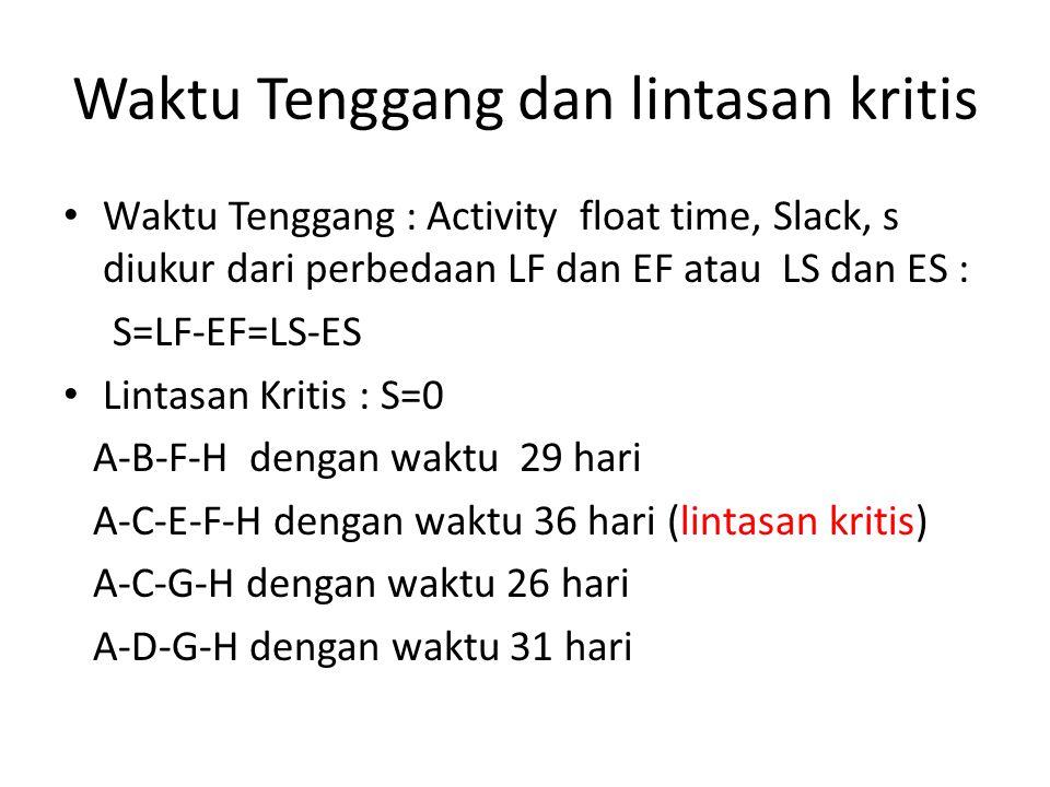 Waktu Tenggang dan lintasan kritis • Waktu Tenggang : Activity float time, Slack, s diukur dari perbedaan LF dan EF atau LS dan ES : S=LF-EF=LS-ES • L