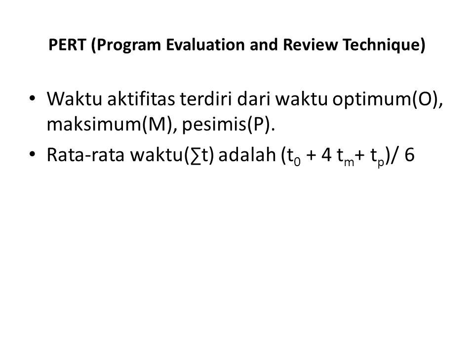 PERT (Program Evaluation and Review Technique) • Waktu aktifitas terdiri dari waktu optimum(O), maksimum(M), pesimis(P). • Rata-rata waktu(∑t) adalah