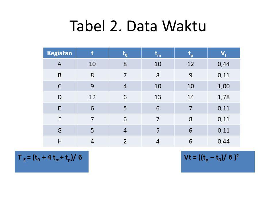 Tabel 2. Data Waktu Kegiatantt0t0 tmtm tptp VtVt A108 120,44 B87890,11 C9410 1,00 D12613141,78 E65670,11 F7678 G5456 H42460,44 T E = (t 0 + 4 t m + t
