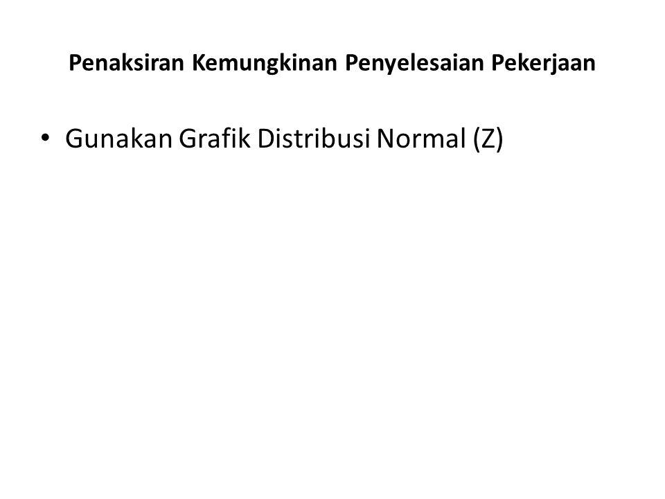 Penaksiran Kemungkinan Penyelesaian Pekerjaan • Gunakan Grafik Distribusi Normal (Z)