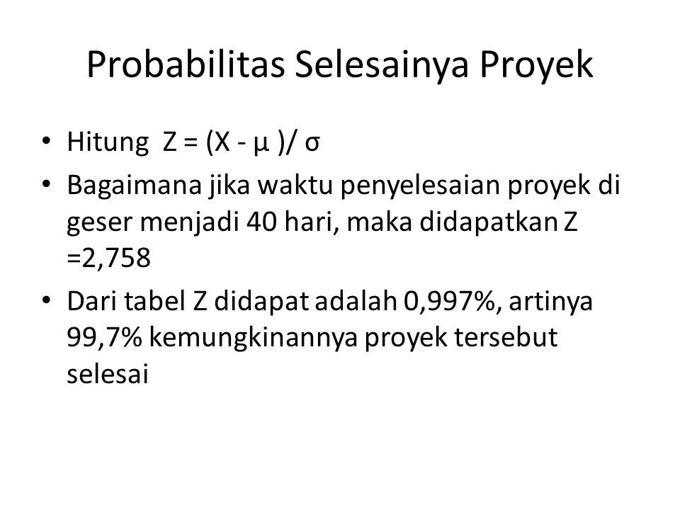 Probabilitas Selesainya Proyek • Hitung Z = (X - µ )/ σ • Bagaimana jika waktu penyelesaian proyek di geser menjadi 40 hari, maka didapatkan Z =2,758