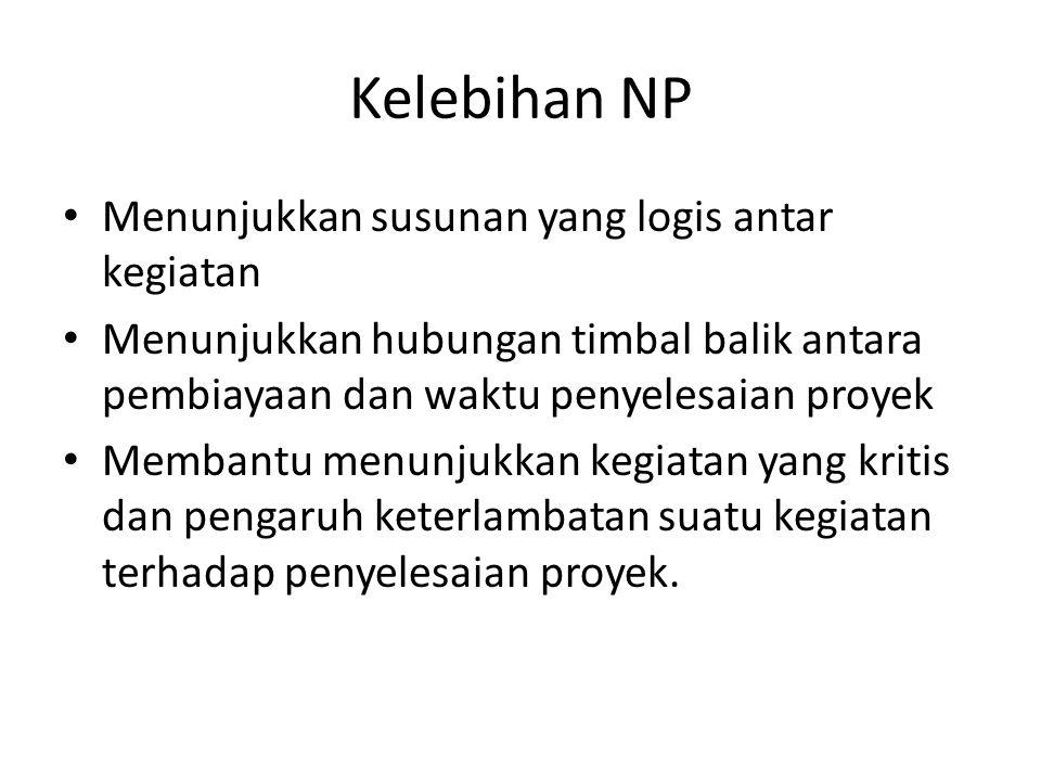 Kelebihan NP • Menunjukkan susunan yang logis antar kegiatan • Menunjukkan hubungan timbal balik antara pembiayaan dan waktu penyelesaian proyek • Mem
