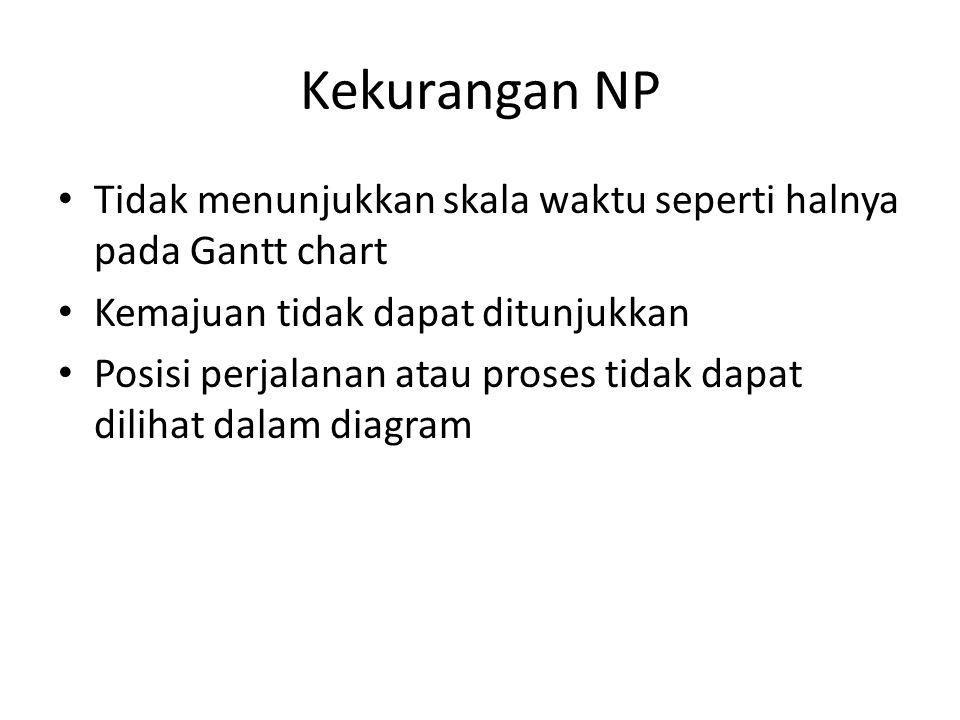 Kekurangan NP • Tidak menunjukkan skala waktu seperti halnya pada Gantt chart • Kemajuan tidak dapat ditunjukkan • Posisi perjalanan atau proses tidak