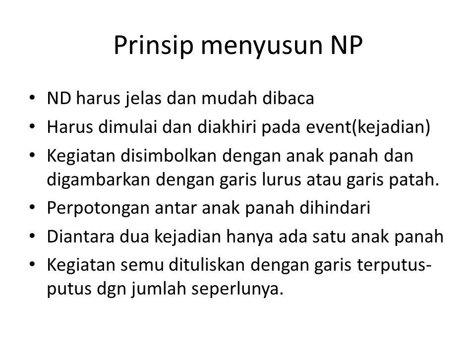 Prinsip menyusun NP • ND harus jelas dan mudah dibaca • Harus dimulai dan diakhiri pada event(kejadian) • Kegiatan disimbolkan dengan anak panah dan d