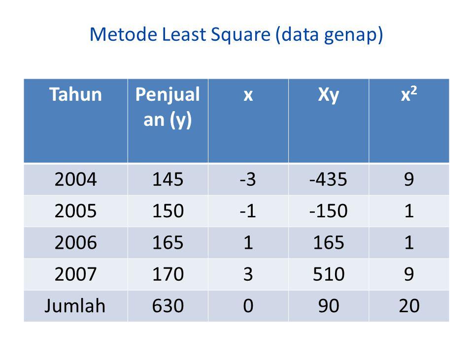 Metode Least Square (data genap) TahunPenjual an (y) xXyx2x2 2004145-3-4359 2005150-1501 20061651 1 200717035109 Jumlah63009020