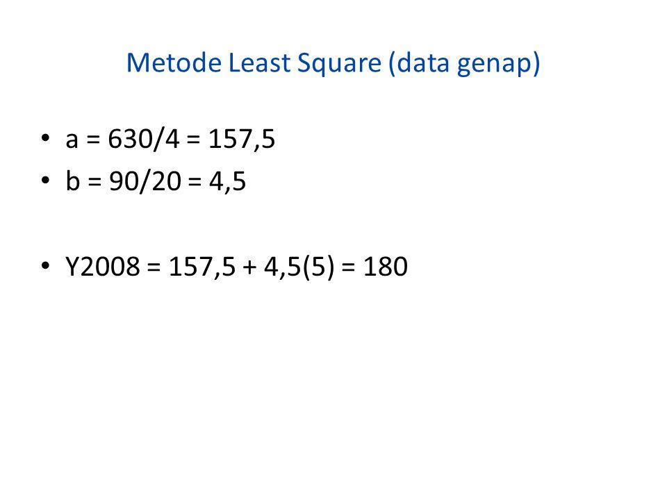 Metode Least Square (data genap) • a = 630/4 = 157,5 • b = 90/20 = 4,5 • Y2008 = 157,5 + 4,5(5) = 180