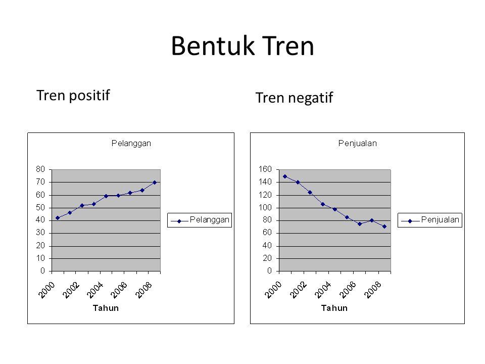 Metode Analisa Tren • Metode Tangan Bebas (Free Hand method) • Metode semi rata – rata ( Semi average method) • Metode kuadrat terkecil ( Least square method)