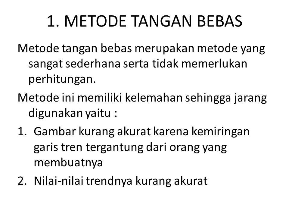 1. METODE TANGAN BEBAS Metode tangan bebas merupakan metode yang sangat sederhana serta tidak memerlukan perhitungan. Metode ini memiliki kelemahan se