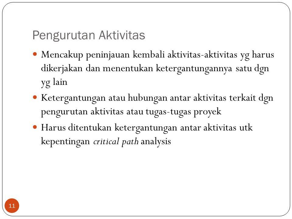 Pengurutan Aktivitas 11  Mencakup peninjauan kembali aktivitas-aktivitas yg harus dikerjakan dan menentukan ketergantungannya satu dgn yg lain  Kete
